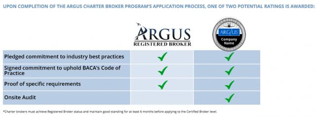 ARGUS Certified Charter Broker