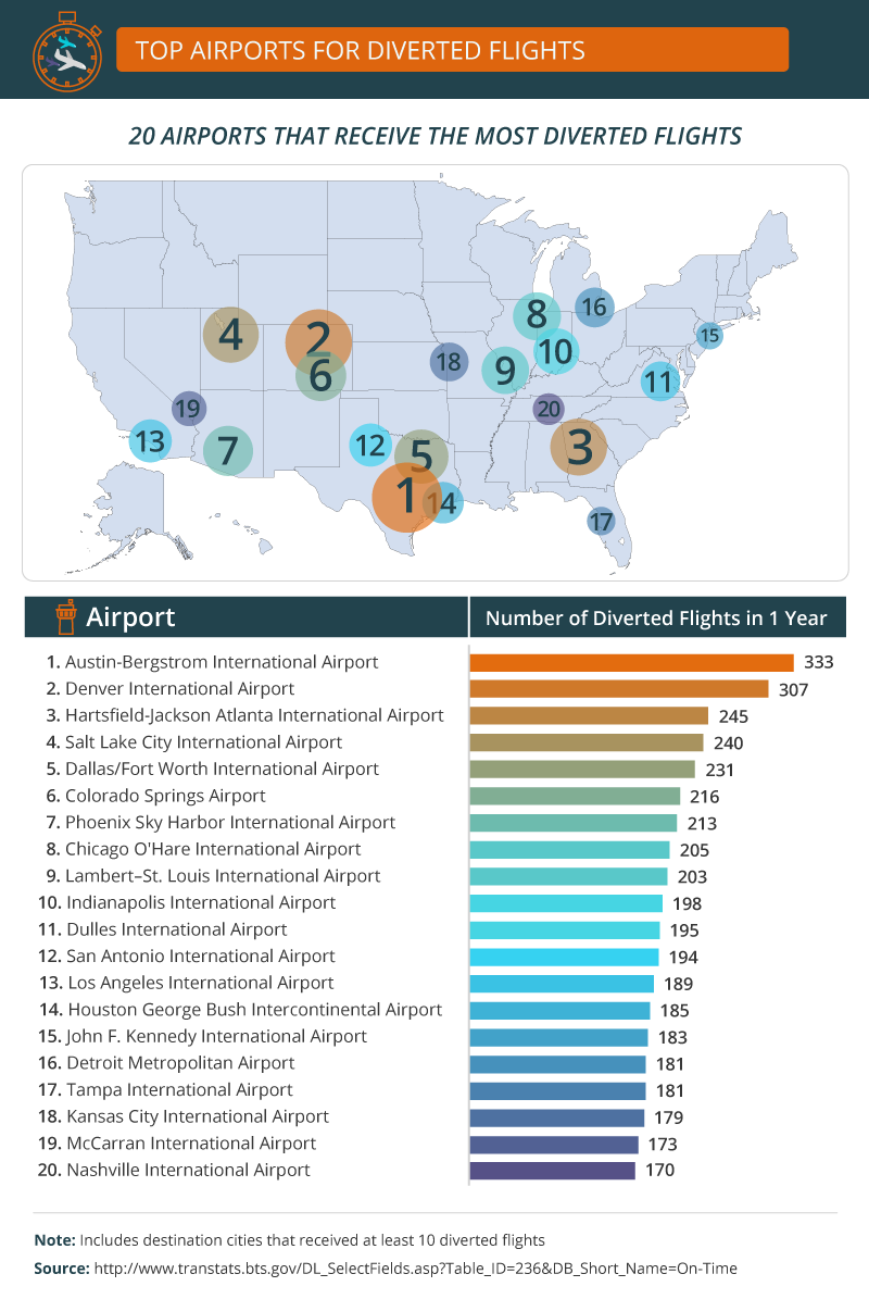 airports with most diverted flights