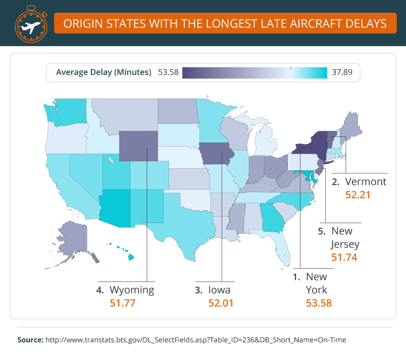 origin states with longest aircraft delays