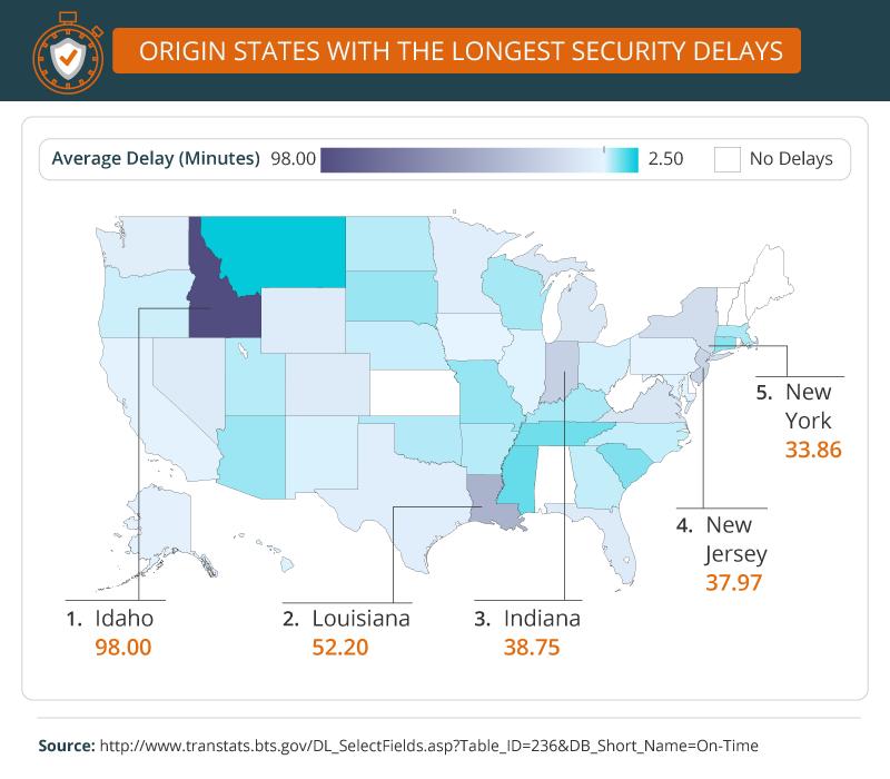 origin states with longest security delays