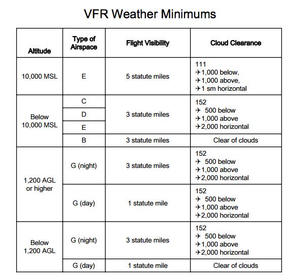 VFR Minimums for Flight Safety