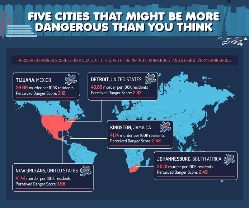 Map showing five cities that are more dangerous than people think based on perception of danger compared to murder rate