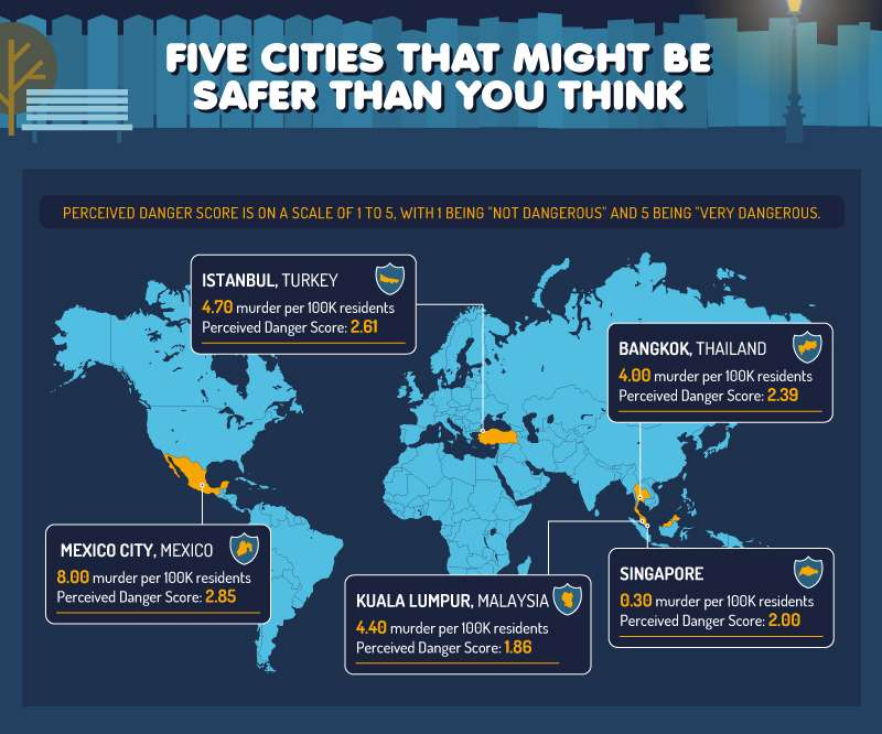 Map showing five cities that are safer than people think based on perception of danger compared to murder rate