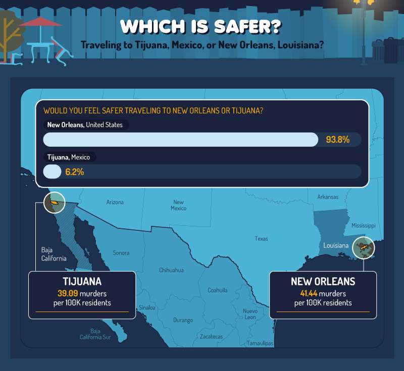 Comparing the safety perception and murder rates of Tijuana, Mexico and New Orleans