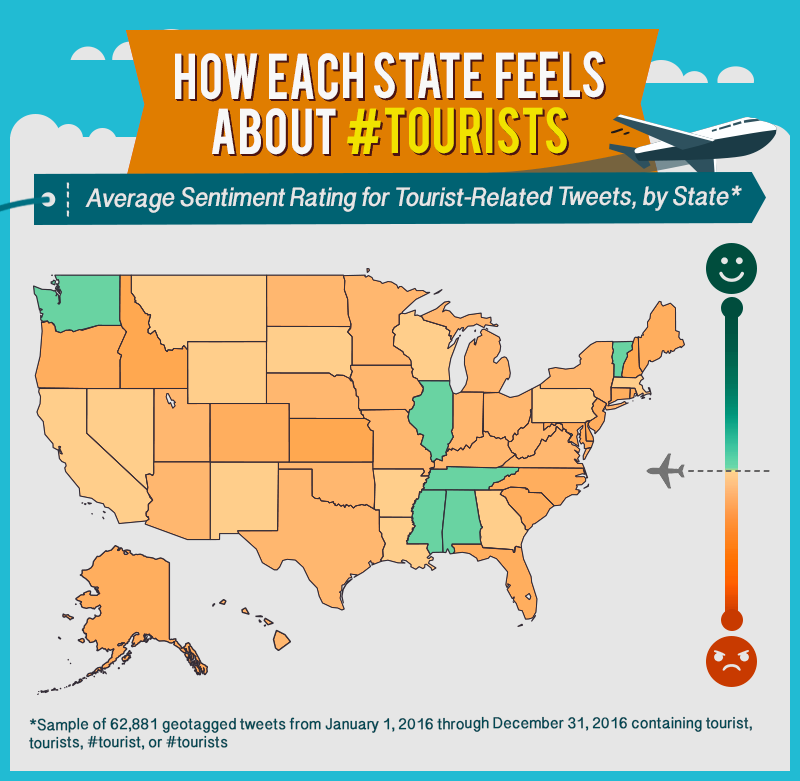 Average Sentiment Rating for Tourist Related Tweets