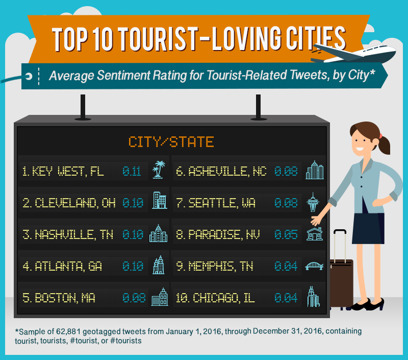 Average Sentiment Rating for Tourist-Related Tweets, by City