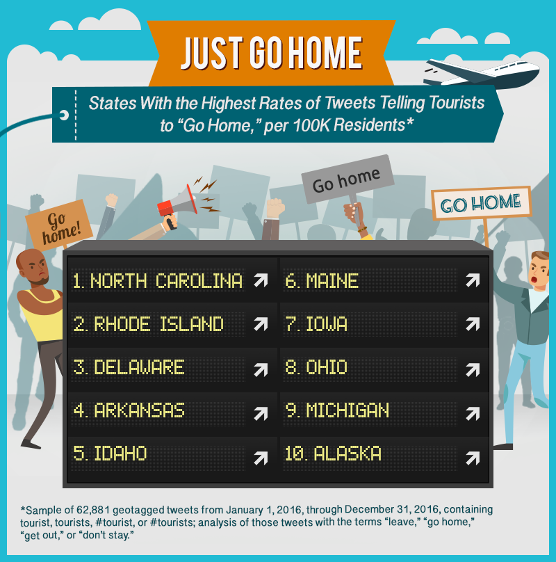 States With the Highest Rates of Tweets Telling Tourists to Go Home, per 100k Residents