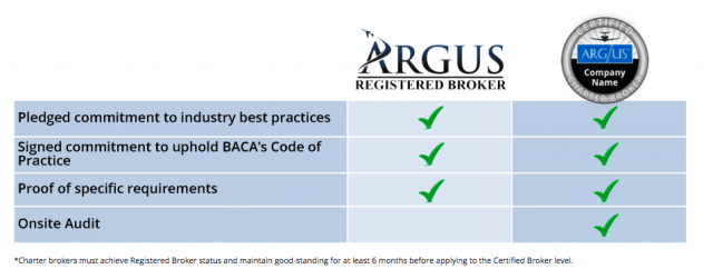 The Value of ARGUS Certified Charter Brokers   Stratos Jet Charters ...