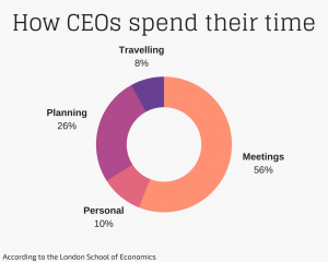 How Executives Spend Their Time