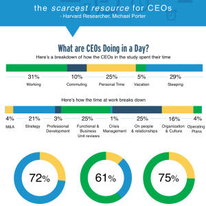 What Executives Should Be Spending Their Time On