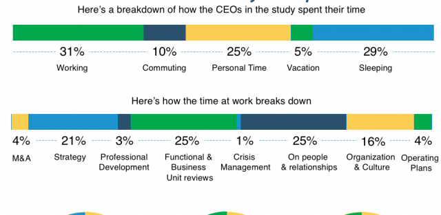 ceo time allocation on typical day