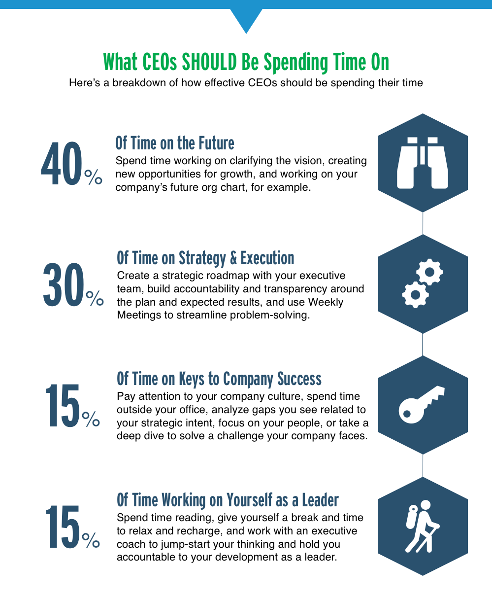 what ceos should spend their time on