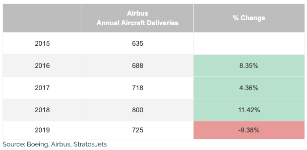 airbus annual sales