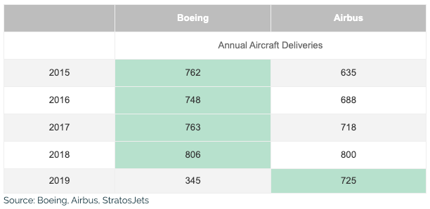 boeing vs airbus annual sales