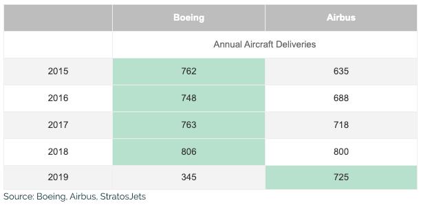 boeing vs airbus annual sales