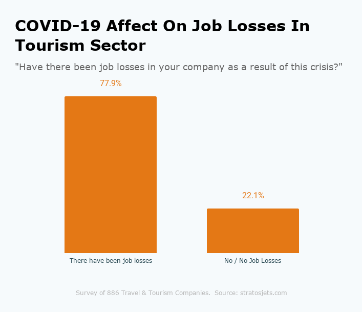 COVID-19 Affect On Job Losses In Tourism Sector