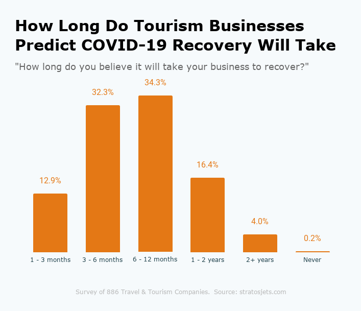 How Long Do Tourism Businesses Predict COVID-19 Recovery Will Take