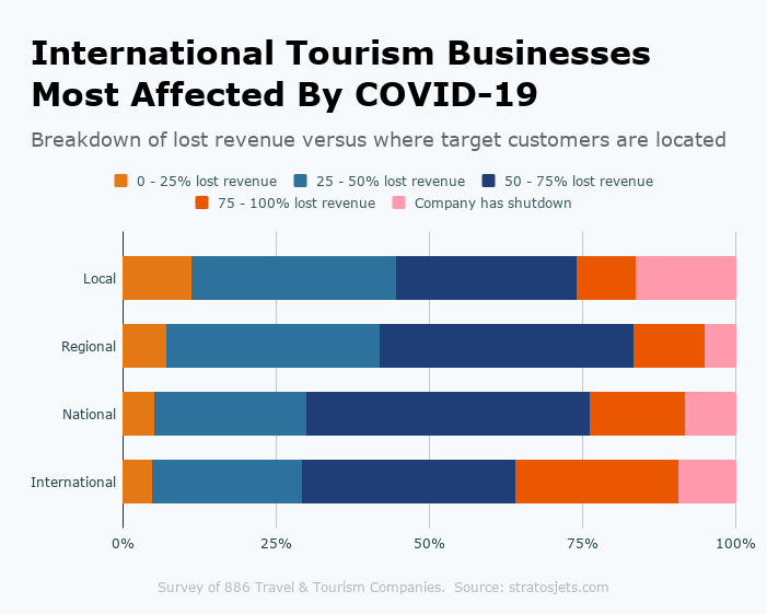 International Tourism Businesses Most Affected By COVID-19