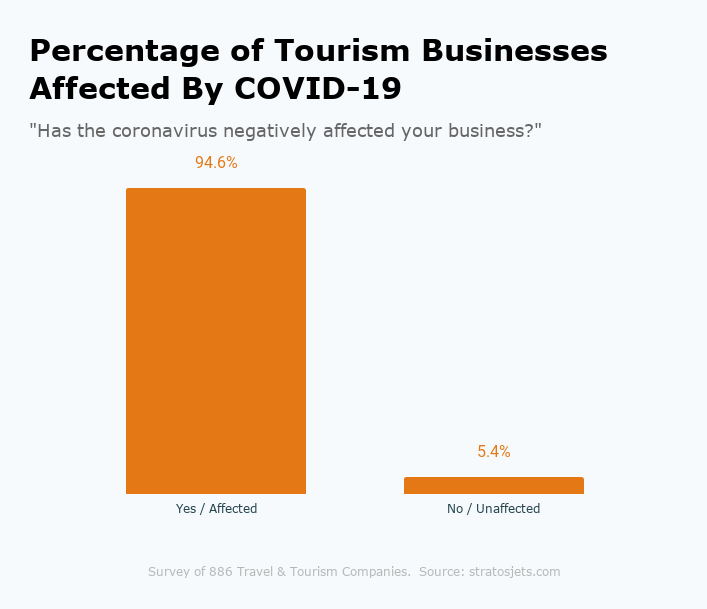 Percentage of Tourism Businesses Affected By COVID-19