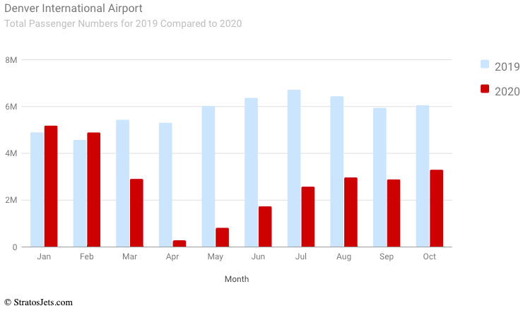 Denver International Airport (Total passengers)