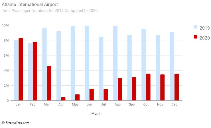 Atlanta International Total passengers