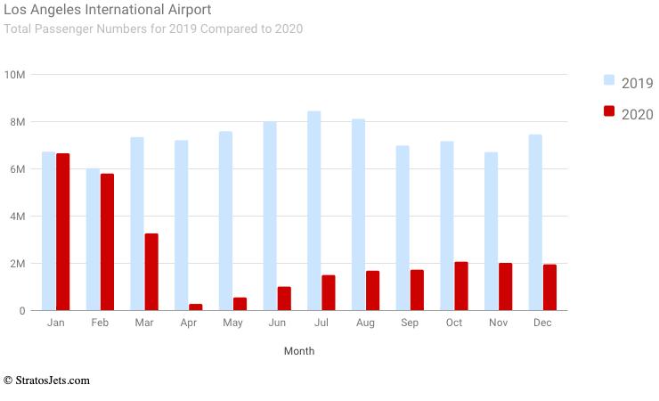 Los Angeles International Airport (Total passengers)