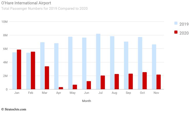 OHare International Airport (Total passengers)
